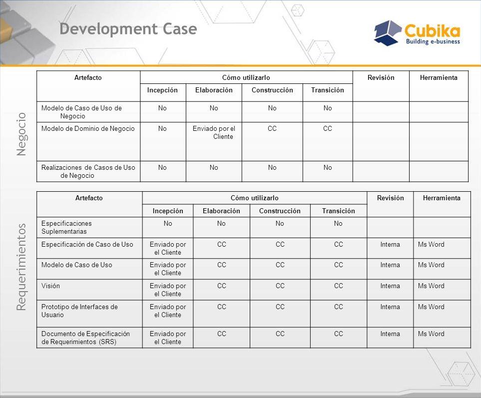 Development Case ArtefactoCómo utilizarloRevisiónHerramienta IncepciónElaboraciónConstrucciónTransición Modelo de Caso de Uso de Negocio No Modelo de