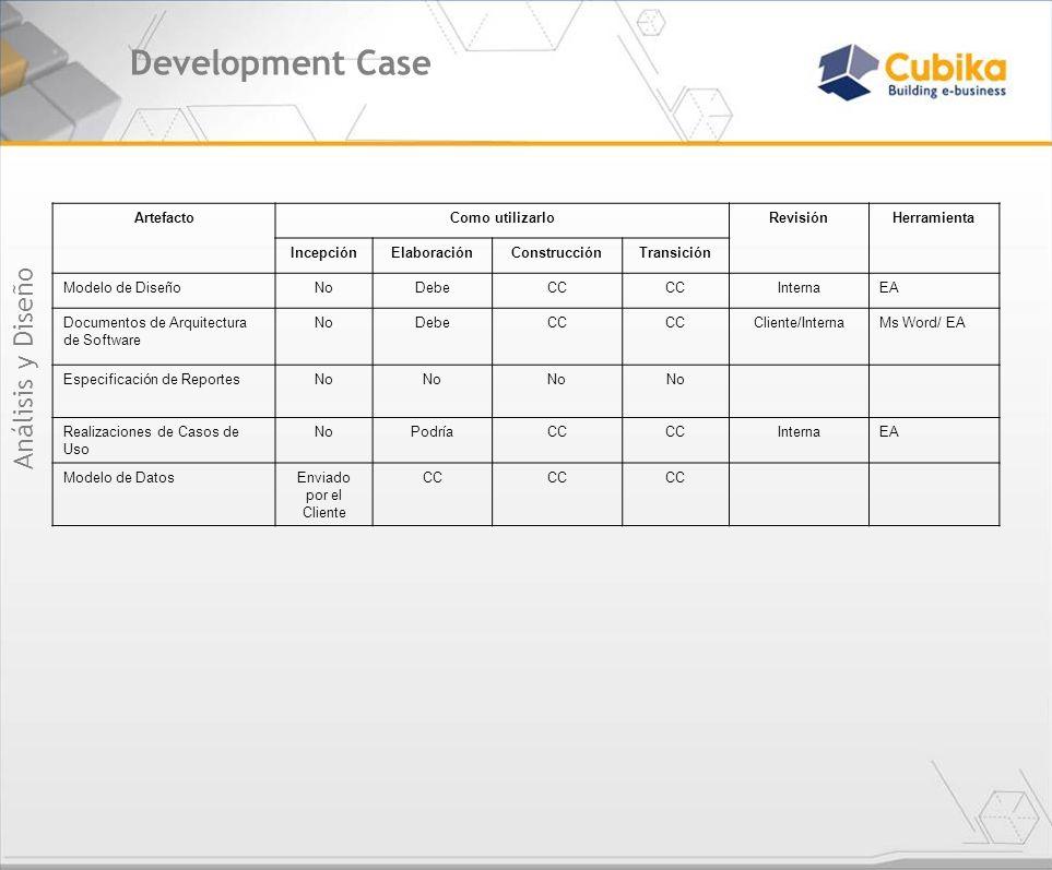 Development Case Análisis y Diseño ArtefactoComo utilizarloRevisiónHerramienta IncepciónElaboraciónConstrucciónTransición Modelo de DiseñoNoDebeCC Int