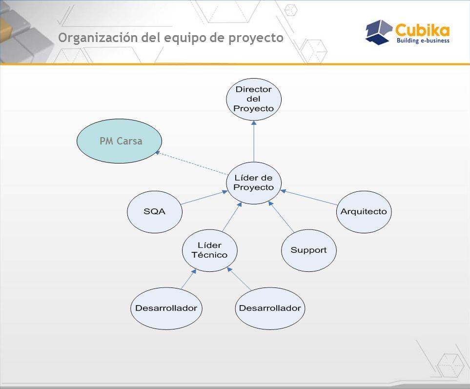 Organización del equipo de proyecto Juan Cabrera Bernardo Brandolin Project Manager EQUIPO DE PROYECTO Líder Técnico – Leonardo Moreno Dev.