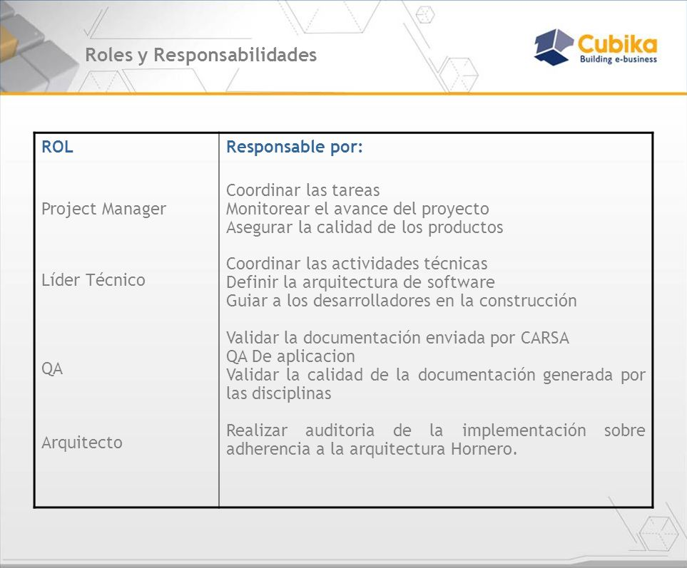 Roles y Responsabilidades ROL Project Manager Líder Técnico QA Arquitecto Responsable por: Coordinar las tareas Monitorear el avance del proyecto Aseg