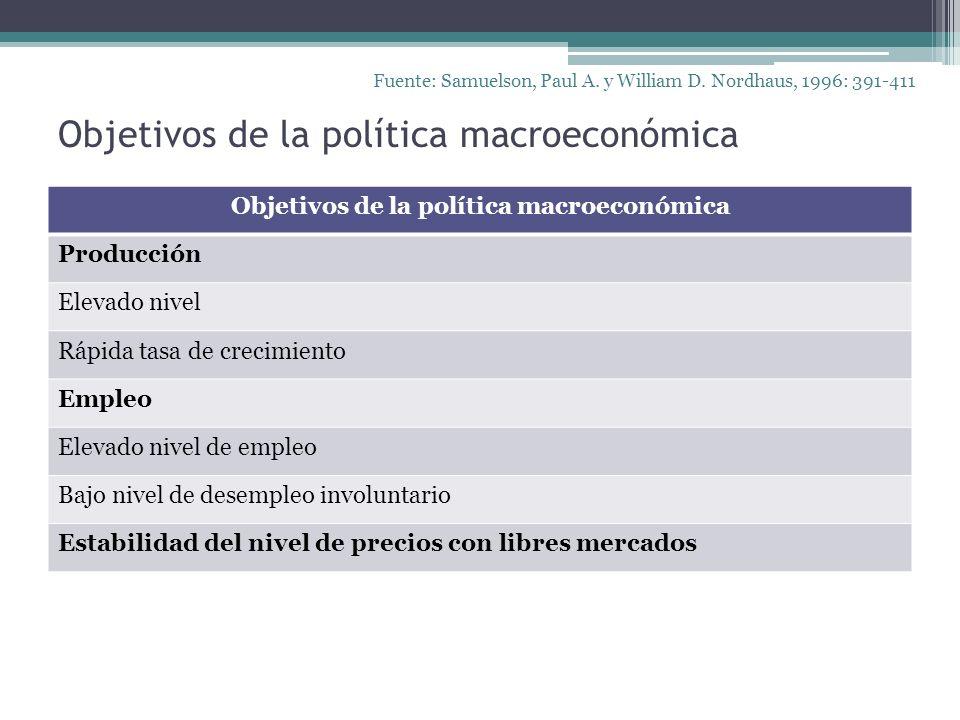Objetivos de la política macroeconómica Producción Elevado nivel Rápida tasa de crecimiento Empleo Elevado nivel de empleo Bajo nivel de desempleo inv