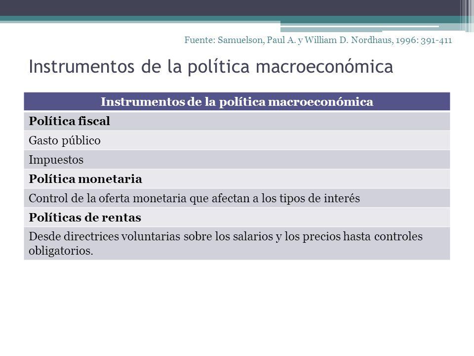 Instrumentos de la política macroeconómica Política fiscal Gasto público Impuestos Política monetaria Control de la oferta monetaria que afectan a los