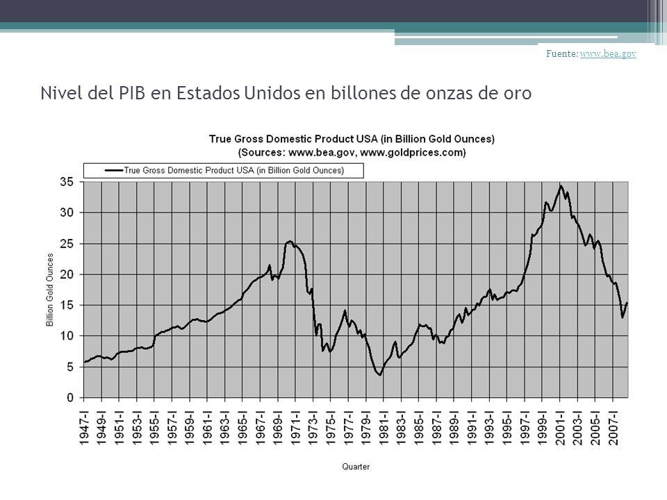 Nivel del PIB en Estados Unidos en billones de onzas de oro Fuente: www.bea.govwww.bea.gov
