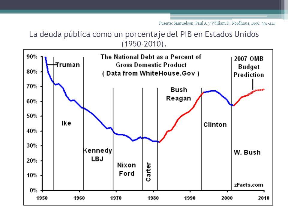 La deuda pública como un porcentaje del PIB en Estados Unidos (1950-2010). Fuente: Samuelson, Paul A. y William D. Nordhaus, 1996: 391-411