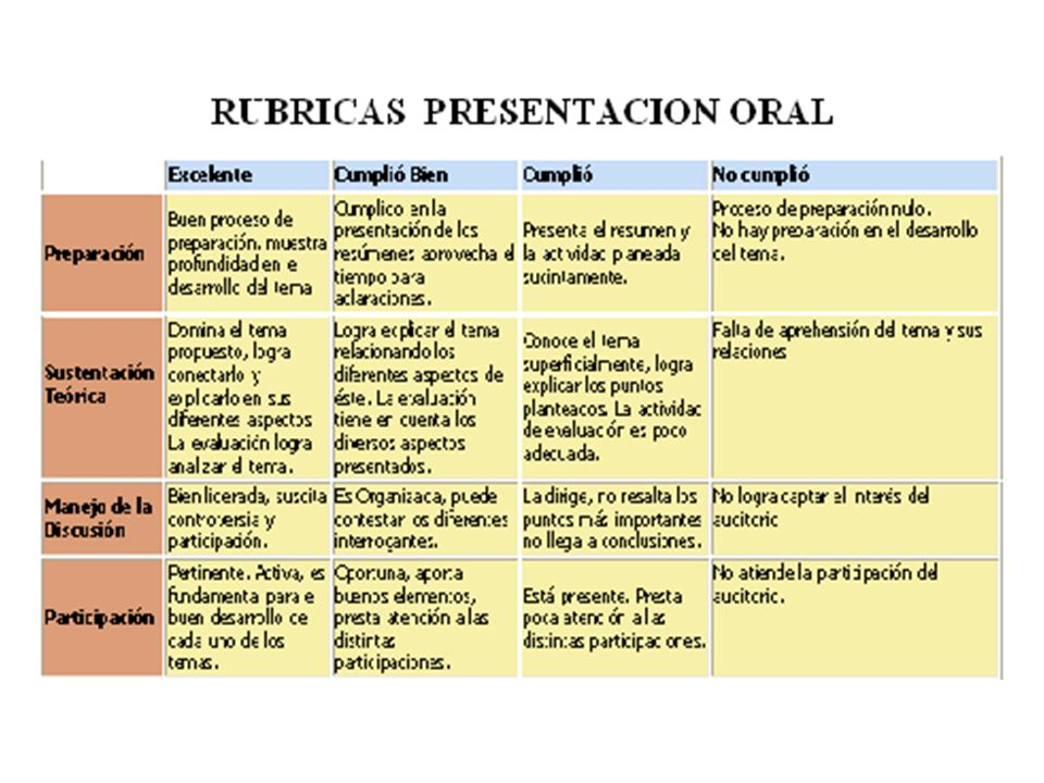 RUBRICAS PRESENTACION ORAL