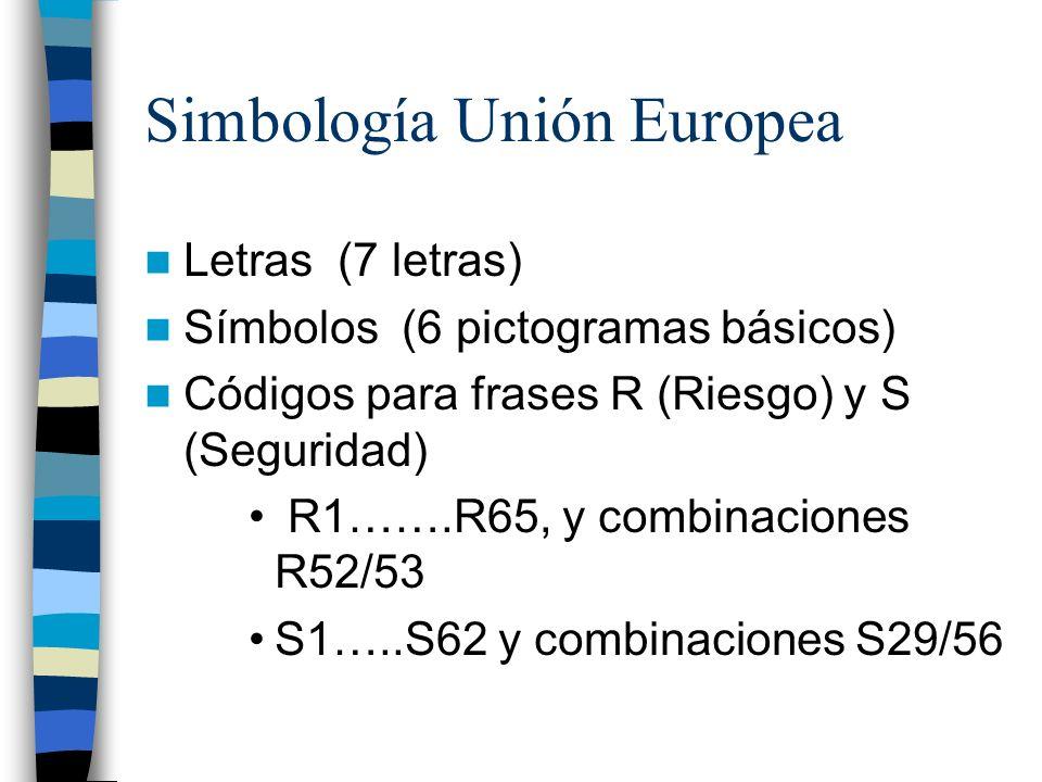 Simbología Unión Europea Letras (7 letras) Símbolos (6 pictogramas básicos) Códigos para frases R (Riesgo) y S (Seguridad) R1…….R65, y combinaciones R