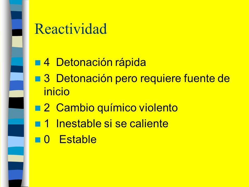 Reactividad 4 Detonación rápida 3 Detonación pero requiere fuente de inicio 2 Cambio químico violento 1 Inestable si se caliente 0 Estable