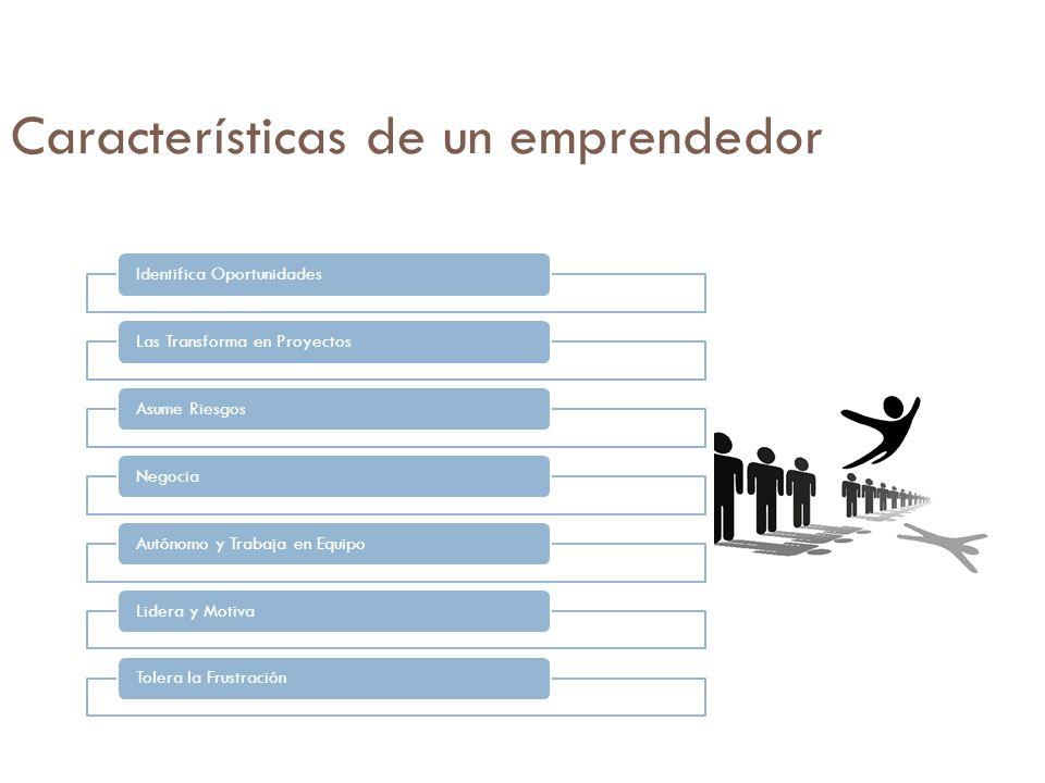 Características de un emprendedor Identifica OportunidadesLas Transforma en ProyectosAsume RiesgosNegociaAutónomo y Trabaja en EquipoLidera y MotivaTo