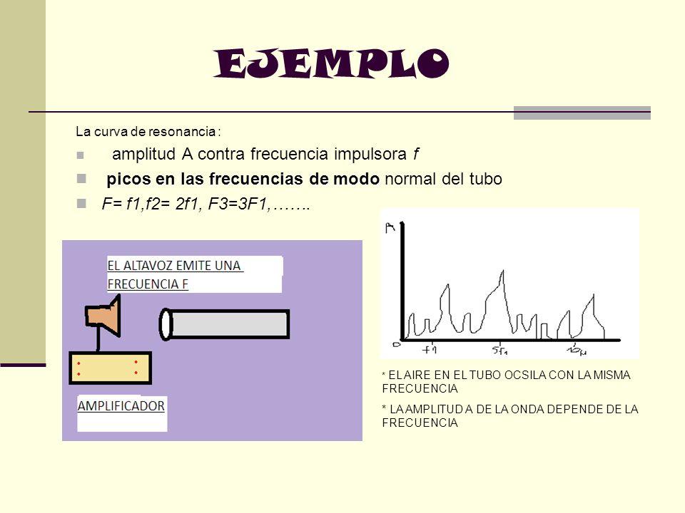 EJEMPLO La curva de resonancia : amplitud A contra frecuencia impulsora f picos en las frecuencias de modo picos en las frecuencias de modo normal del