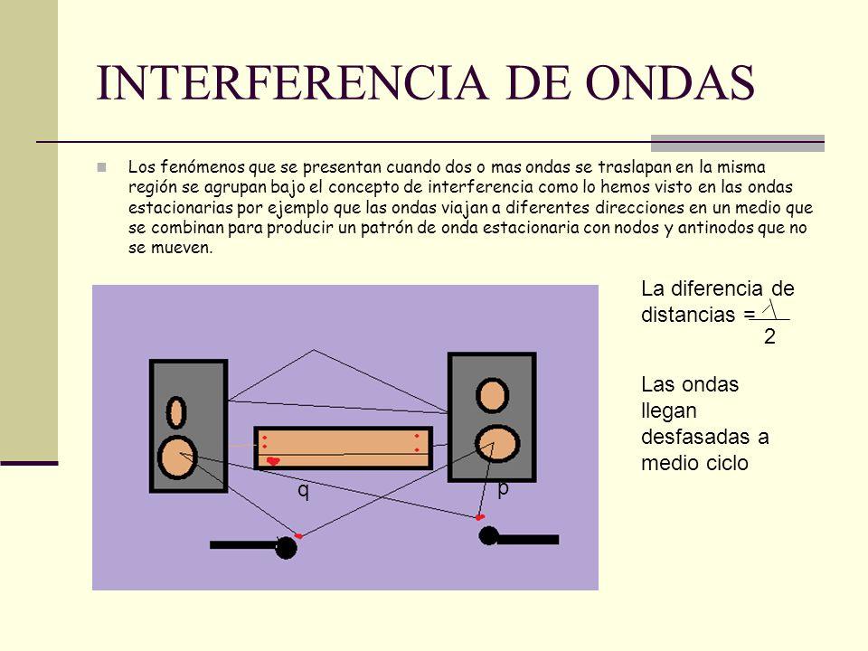 INTERFERENCIA DE ONDAS Los fenómenos que se presentan cuando dos o mas ondas se traslapan en la misma región se agrupan bajo el concepto de interferen