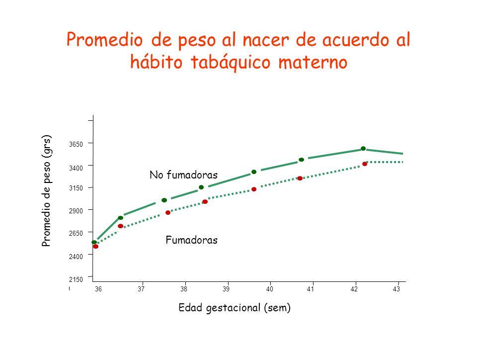 Porcentaje de embarazos con niños con peso al nacer < 2500 g, de acuerdo a categoría de tabaquismo No fumadoras <1 Paq / d 1 Paq / d Porcentaje < 2500 g 4.7 % 7.7 % 12.0 %