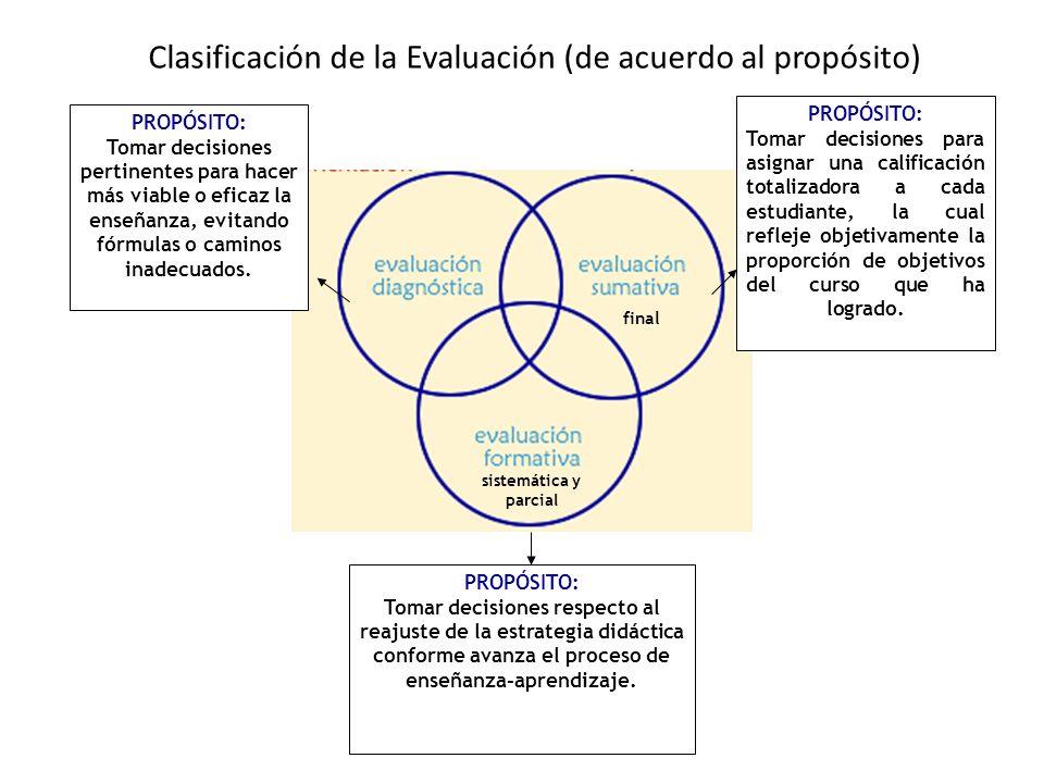 Falso-verdadero/si-no Respuesta corta Elección múltiple Jerarquización/ordenamiento Localización/identificación Problemas Multiitem Preguntas abiertas.
