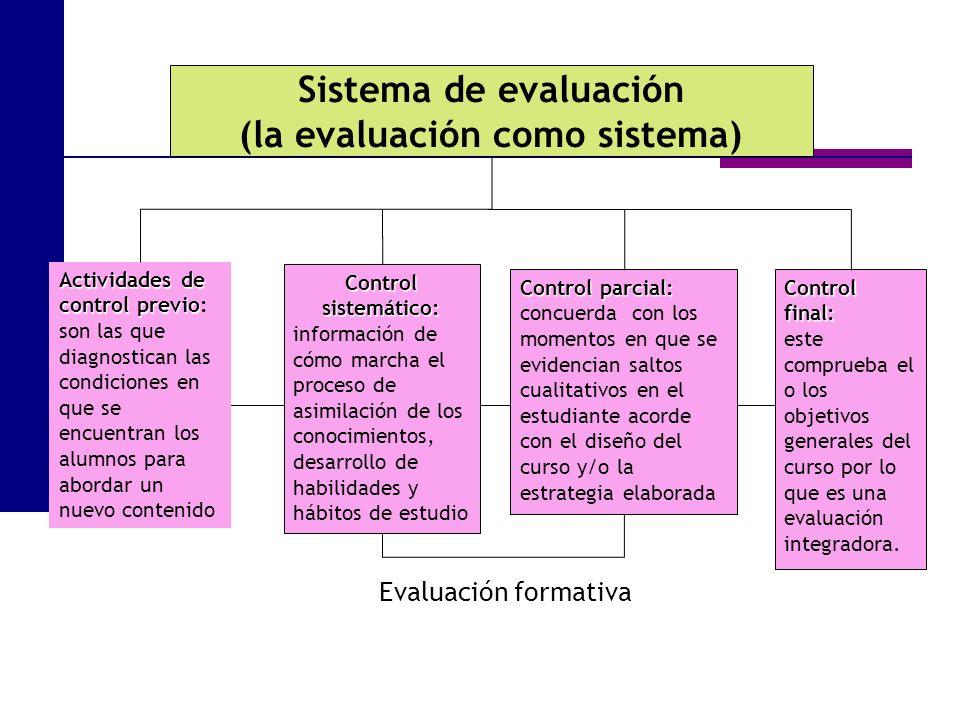 Evaluación Tradicional Solo se evalúa para el alumno.