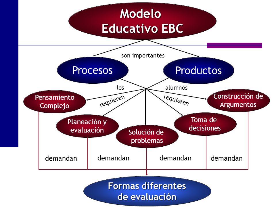 Modelo Educativo EBC Procesos Productos Pensamiento Complejo Planeación y evaluación Solución de problemas Toma de decisiones Construcción de Argument