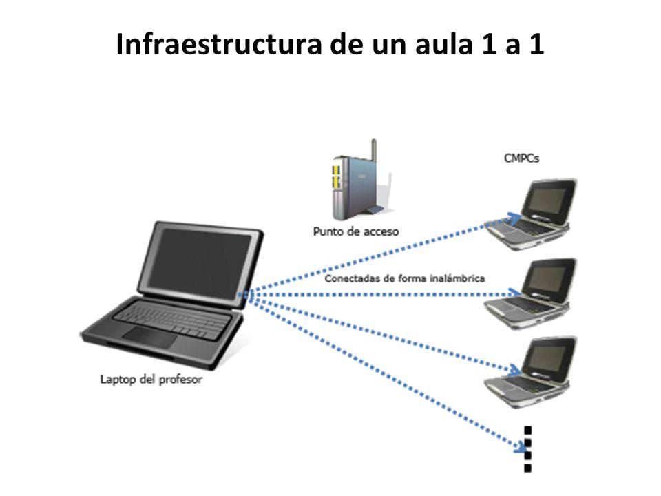 Infraestructura de un aula 1 a 1