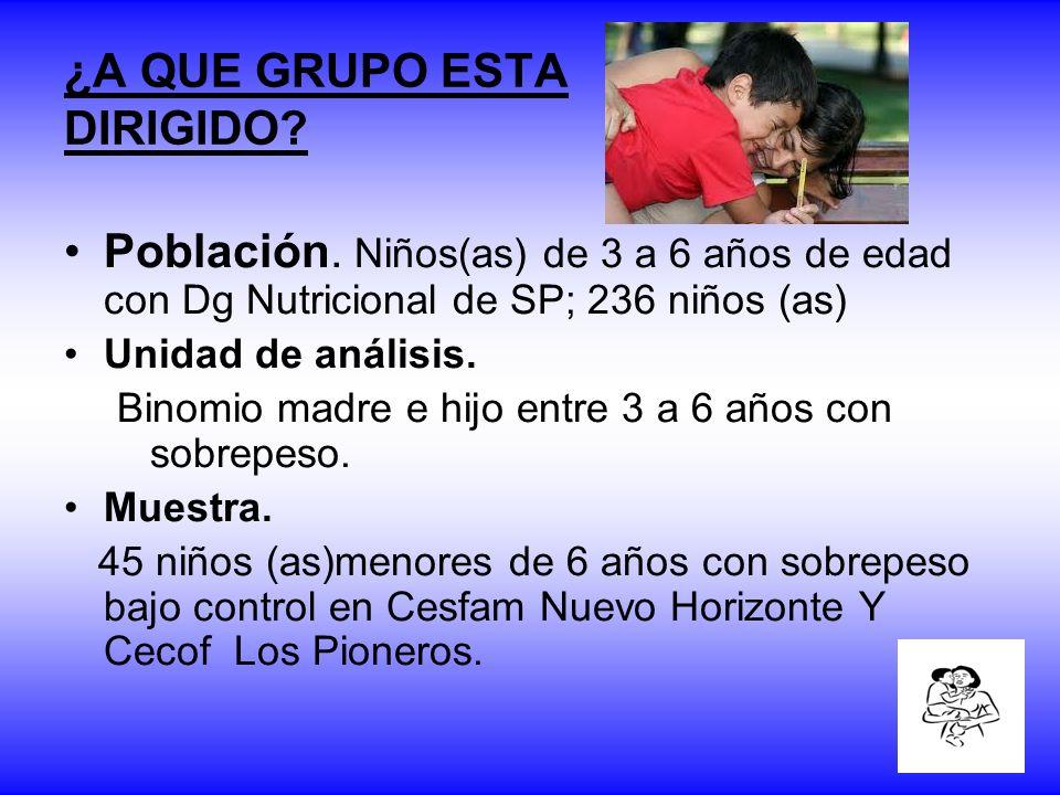 Población. Niños(as) de 3 a 6 años de edad con Dg Nutricional de SP; 236 niños (as) Unidad de análisis. Binomio madre e hijo entre 3 a 6 años con sobr