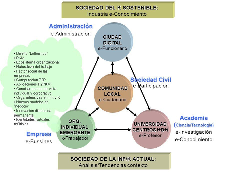 COMUNIDAD LOCAL e-Ciudadano ORG. INDIVIDUAL EMERGENTE k-Trabajador UNIVERSIDAD CENTROS I+D+i CENTROS I+D+i e-Profesor CIUDAD DIGITAL e-Funcionario SOC