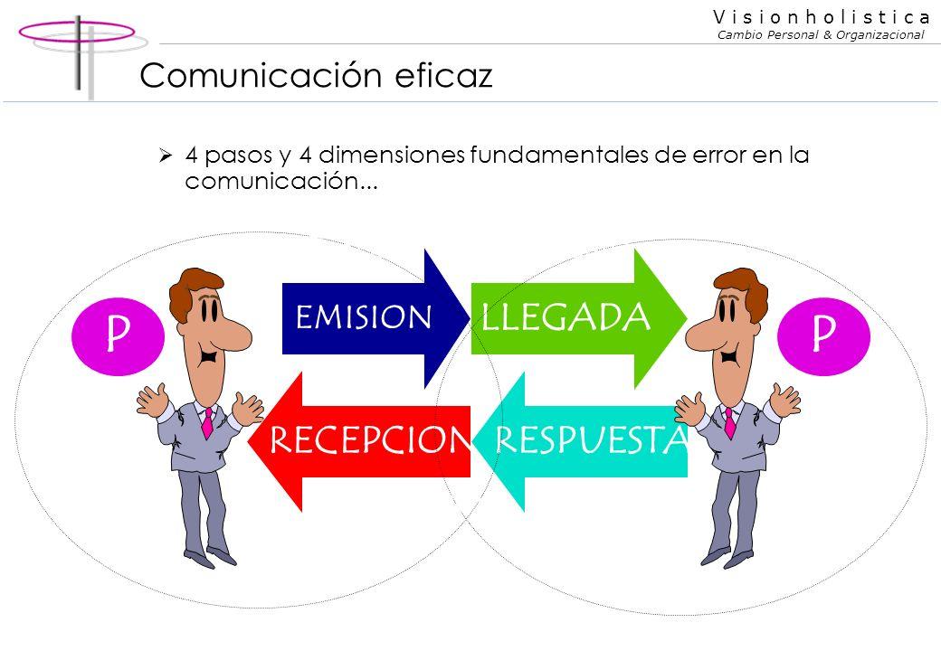 V i s i o n h o l i s t i c a Cambio Personal & Organizacional Comunicación y Carisma personal Comunicación eficaz Comunicación como herramienta para