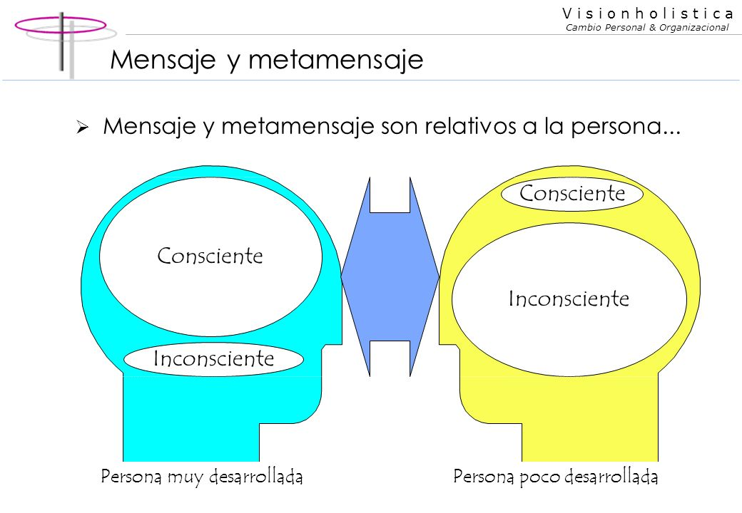 V i s i o n h o l i s t i c a Cambio Personal & Organizacional Mensaje y metamensaje Consciente Inconsciente idea CC mensaje impulso CI metamensaje Es