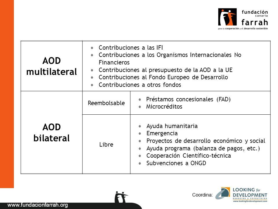 www.fundacionfarrah.org Coordina: AOD multilateral Contribuciones a las IFI Contribuciones a los Organismos Internacionales No Financieros Contribucio