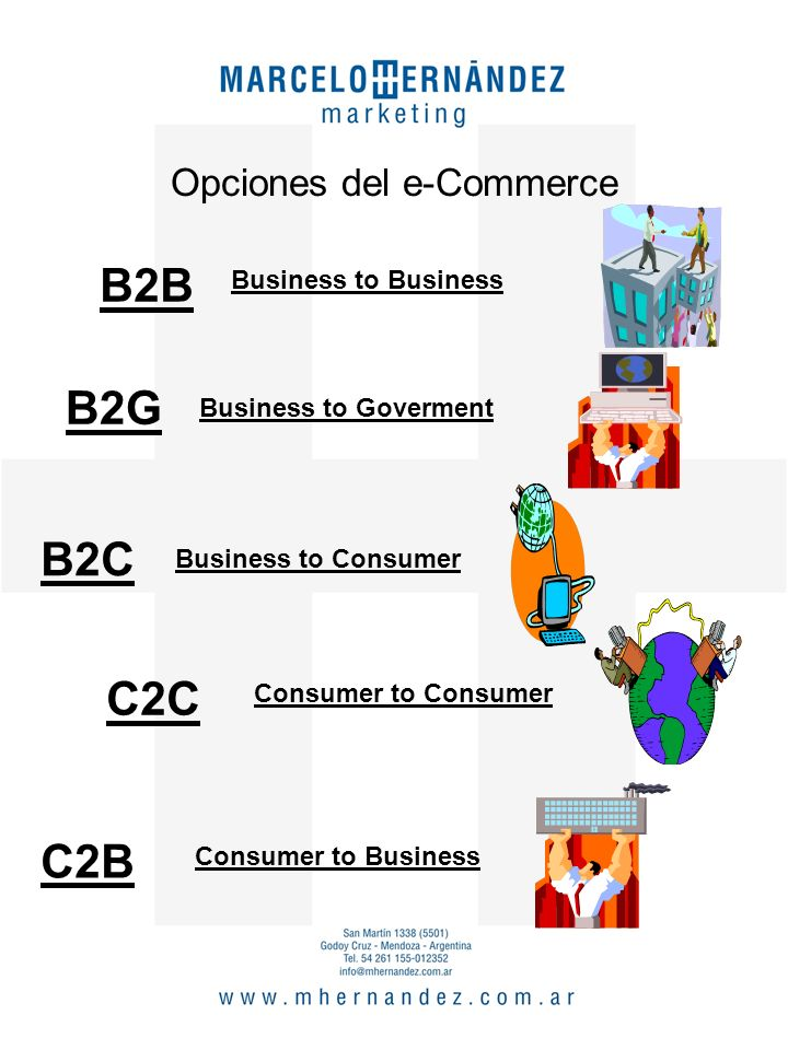 Opciones del e-Commerce B2B Business to Business B2C Business to Consumer C2C C2B Consumer to Consumer Consumer to Business B2G Business to Goverment