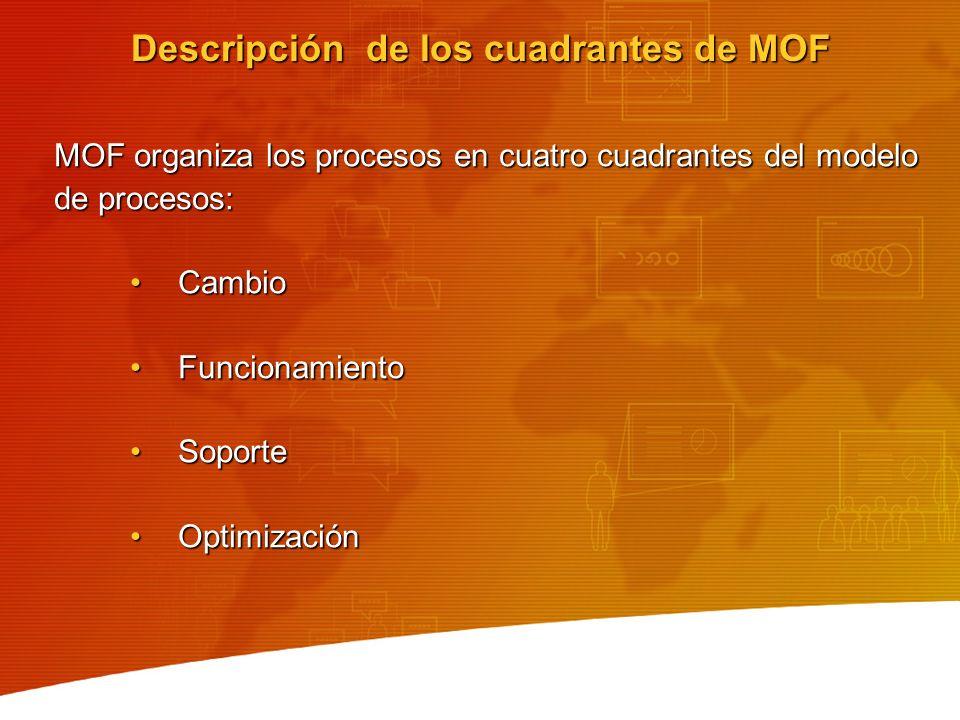 Descripción de los cuadrantes de MOF MOF organiza los procesos en cuatro cuadrantes del modelo de procesos: CambioCambio FuncionamientoFuncionamiento