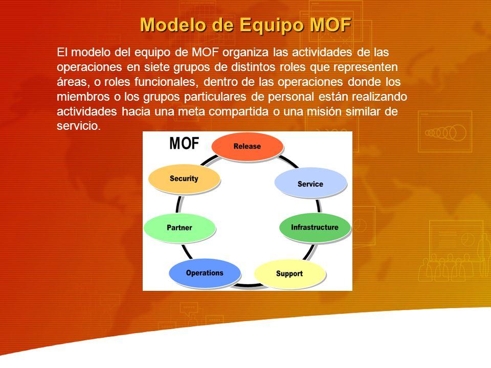 Modelo de Equipo MOF El modelo del equipo de MOF organiza las actividades de las operaciones en siete grupos de distintos roles que representen áreas,