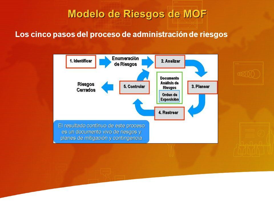 Modelo de Riesgos de MOF Los cinco pasos del proceso de administración de riesgos