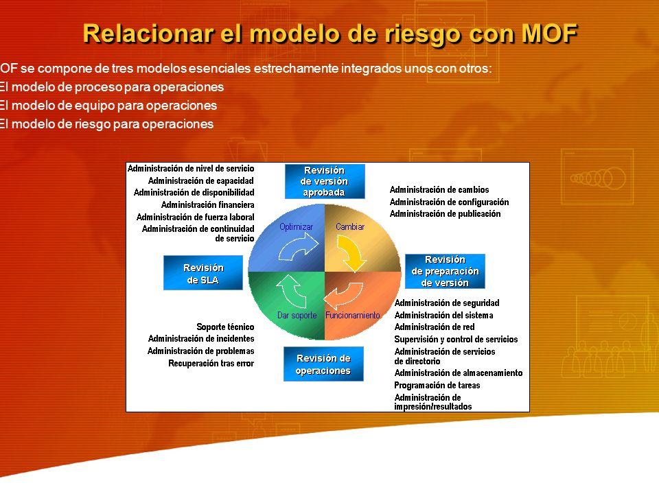 Relacionar el modelo de riesgo con MOF MOF se compone de tres modelos esenciales estrechamente integrados unos con otros: El modelo de proceso para op