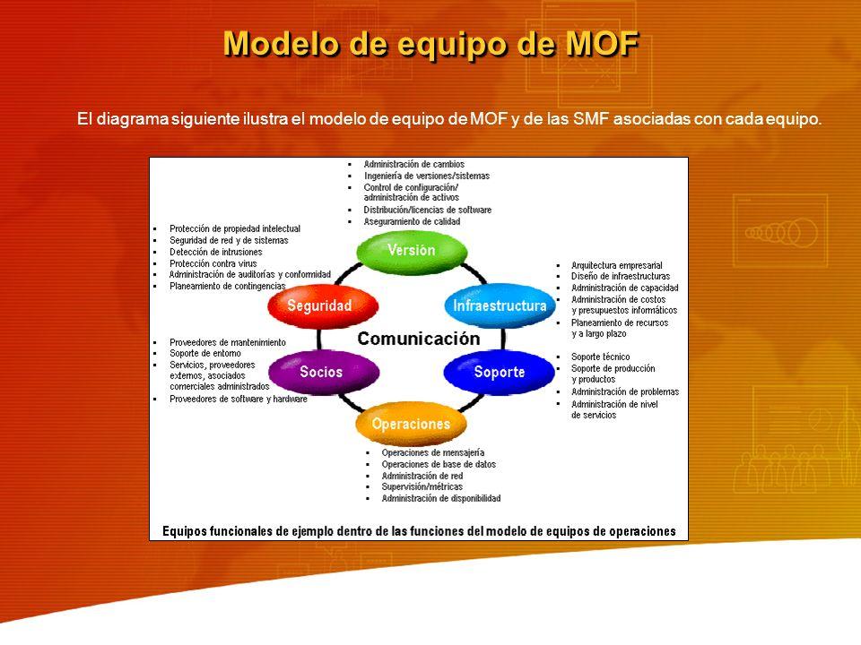 Modelo de equipo de MOF El diagrama siguiente ilustra el modelo de equipo de MOF y de las SMF asociadas con cada equipo.
