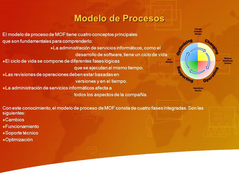 Modelo de Procesos El modelo de proceso de MOF tiene cuatro conceptos principales que son fundamentales para comprenderlo: La administración de servic