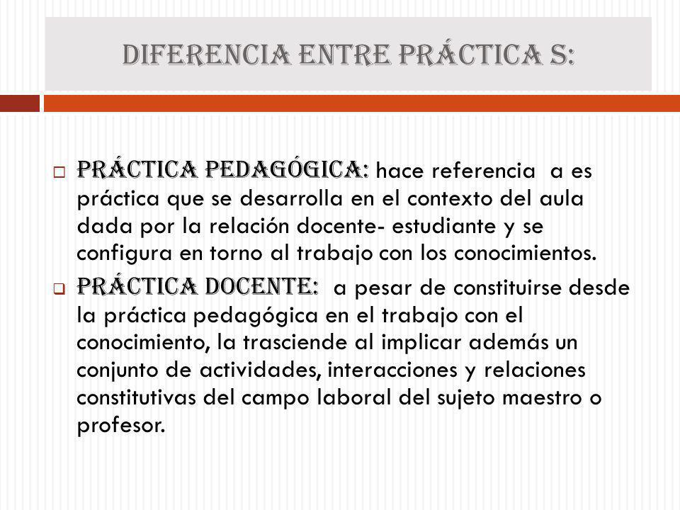 Diferencia ENTRE PRÁCTICA S: PRÁCTICA PEDAGÓGICA: hace referencia a es práctica que se desarrolla en el contexto del aula dada por la relación docente