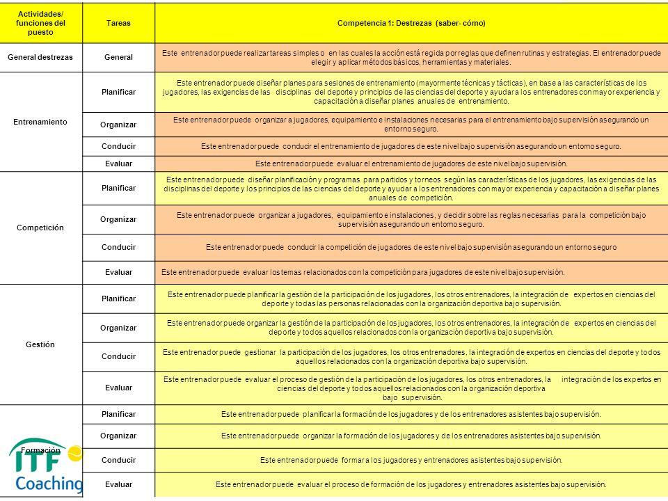Actividades/ funciones del puesto TareasCompetencia 1: Destrezas (saber- cómo) General destrezasGeneral Este entrenador puede realizar tareas simples