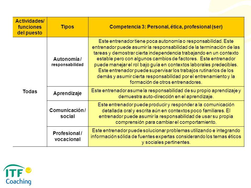 Actividades/ funciones del puesto TiposCompetencia 3: Personal, ética, profesional (ser) Todas Autonomía / responsabilidad Este entrenador tiene poca