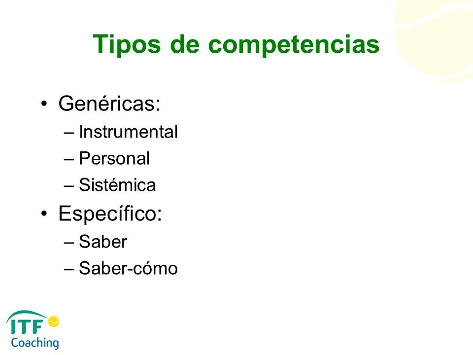 Tipos de competencias Genéricas: –Instrumental –Personal –Sistémica Específico: –Saber –Saber-cómo