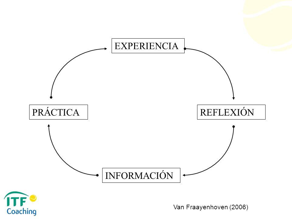 EXPERIENCIA REFLEXIÓN INFORMACIÓN PRÁCTICA Van Fraayenhoven (2006)