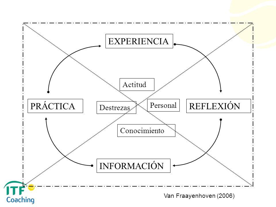 EXPERIENCIA REFLEXIÓN INFORMACIÓN PRÁCTICA Actitud Personal Conocimiento Destrezas Van Fraayenhoven (2006)