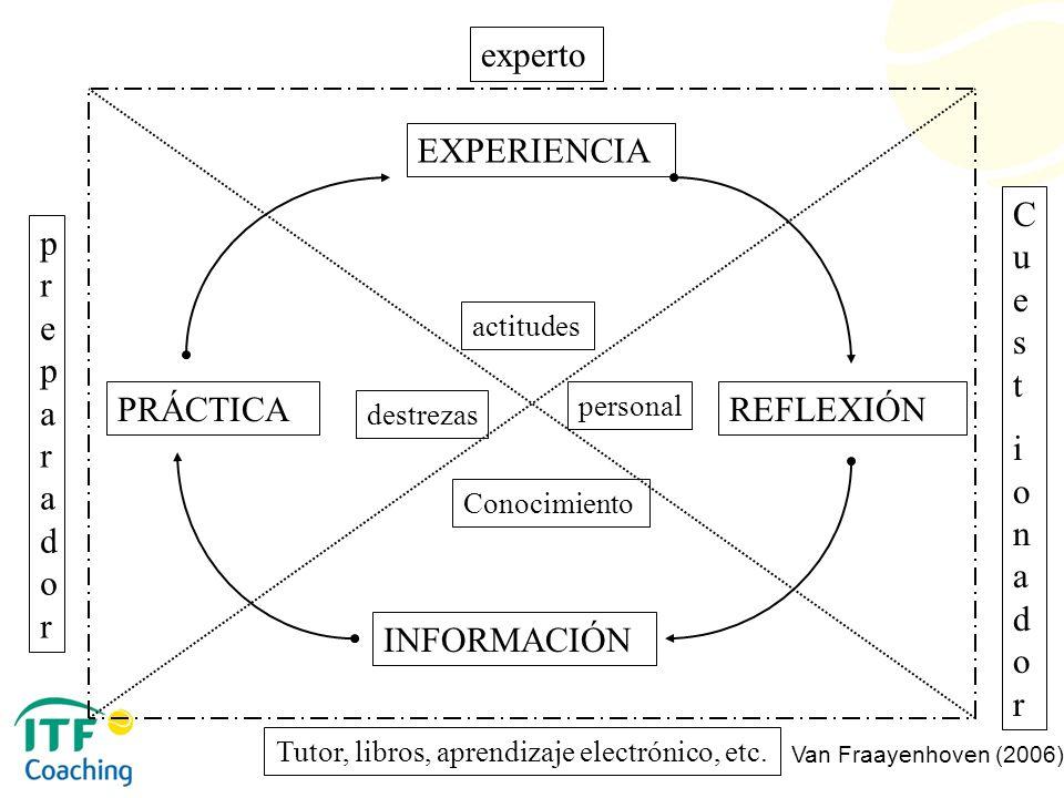 EXPERIENCIA REFLEXIÓN INFORMACIÓN PRÁCTICA actitudes personal Conocimiento destrezas experto CuestionadorCuestionador preparadorpreparador Tutor, libr