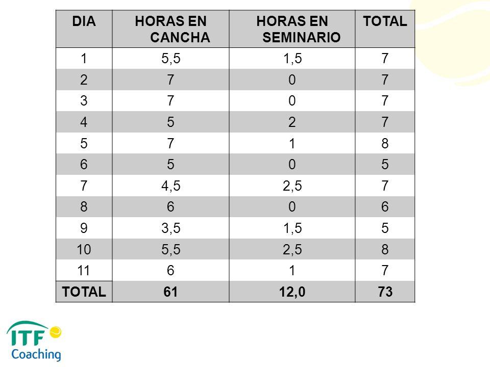 DIAHORAS EN CANCHA HORAS EN SEMINARIO TOTAL 15,51,57 2707 3707 4527 5718 6505 74,52,57 8606 93,51,55 105,52,58 11617 TOTAL6112,073