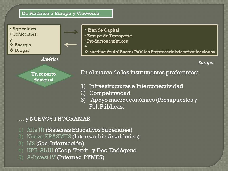 De América a Europa y Viceversa Agricultura Comodities y Energía Drogas Bien de Capital Equipo de Transporte Productos químicos + sustitución del Sect