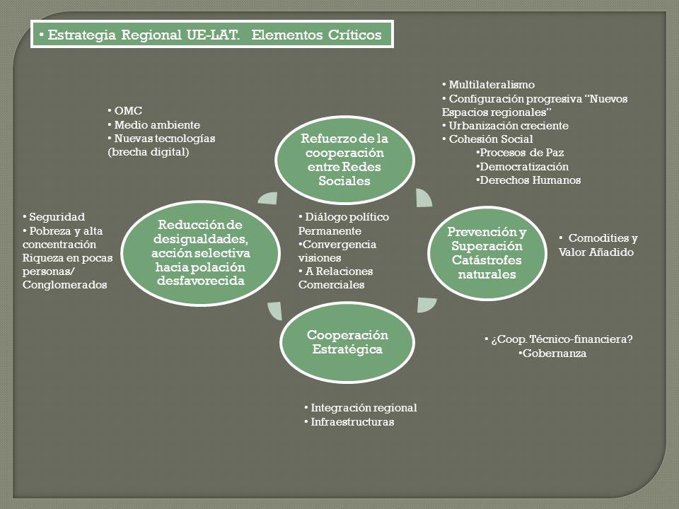 Refuerzo de la cooperación entre Redes Sociales Prevención y Superación Catástrofes naturales Cooperación Estratégica Reducción de desigualdades, acci