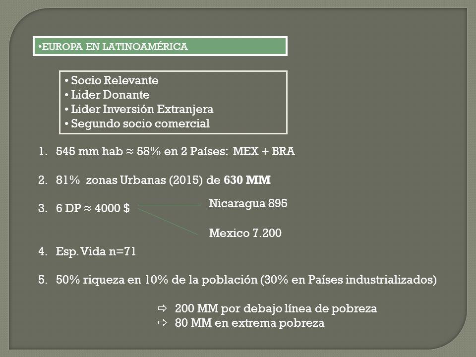 EUROPA EN LATINOAMÉRICA Socio Relevante Lider Donante Lider Inversión Extranjera Segundo socio comercial 1.545 mm hab 58% en 2 Países: MEX + BRA 2.81%