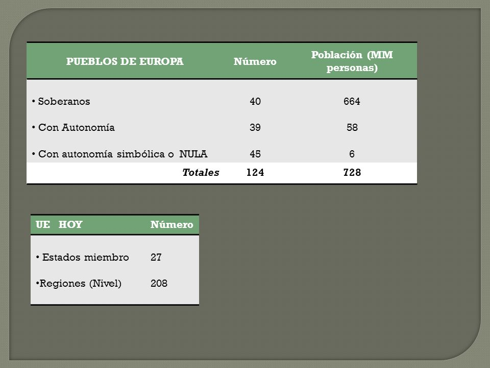 PUEBLOS DE EUROPANúmero Población (MM personas) Soberanos Con Autonomía Con autonomía simbólica o NULA 40 39 45 664 58 6 Totales124728 UE HOYNúmero Es