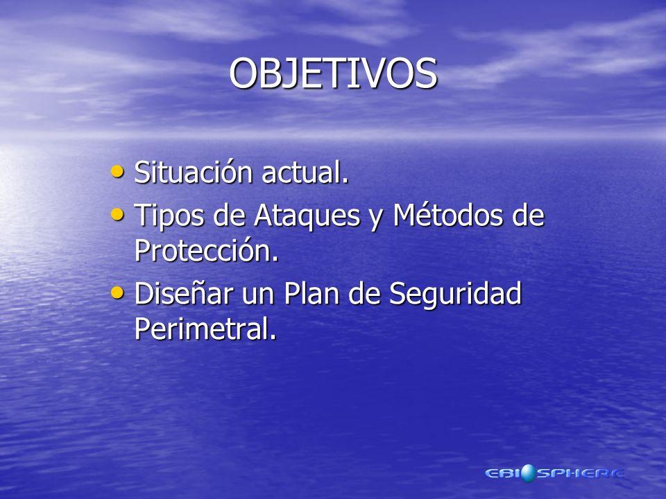 OBJETIVOS Situación actual.Situación actual. Tipos de Ataques y Métodos de Protección.