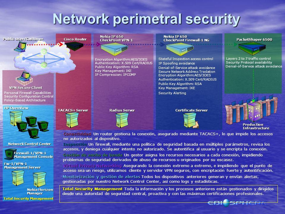 Firewall Mail Server Firewall/VPN Remote site or Extranet Enterprise network Management Message Security/Antivirus Intrusion Detection Internet Intrus