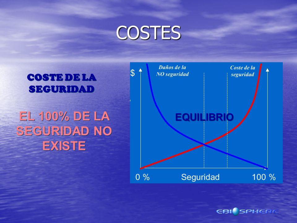COSTES COSTE DE LA SEGURIDAD EL 100% DE LA SEGURIDAD NO EXISTE EQUILIBRIO