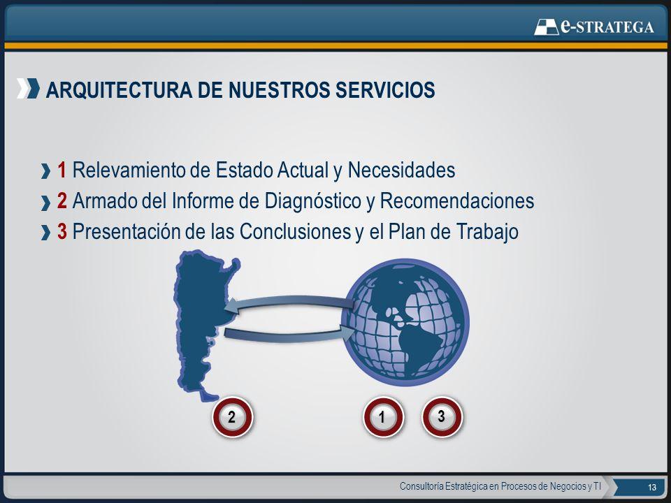 Consultoría Estratégica en Procesos de Negocios y TI 13 ARQUITECTURA DE NUESTROS SERVICIOS 1 Relevamiento de Estado Actual y Necesidades 2 Armado del