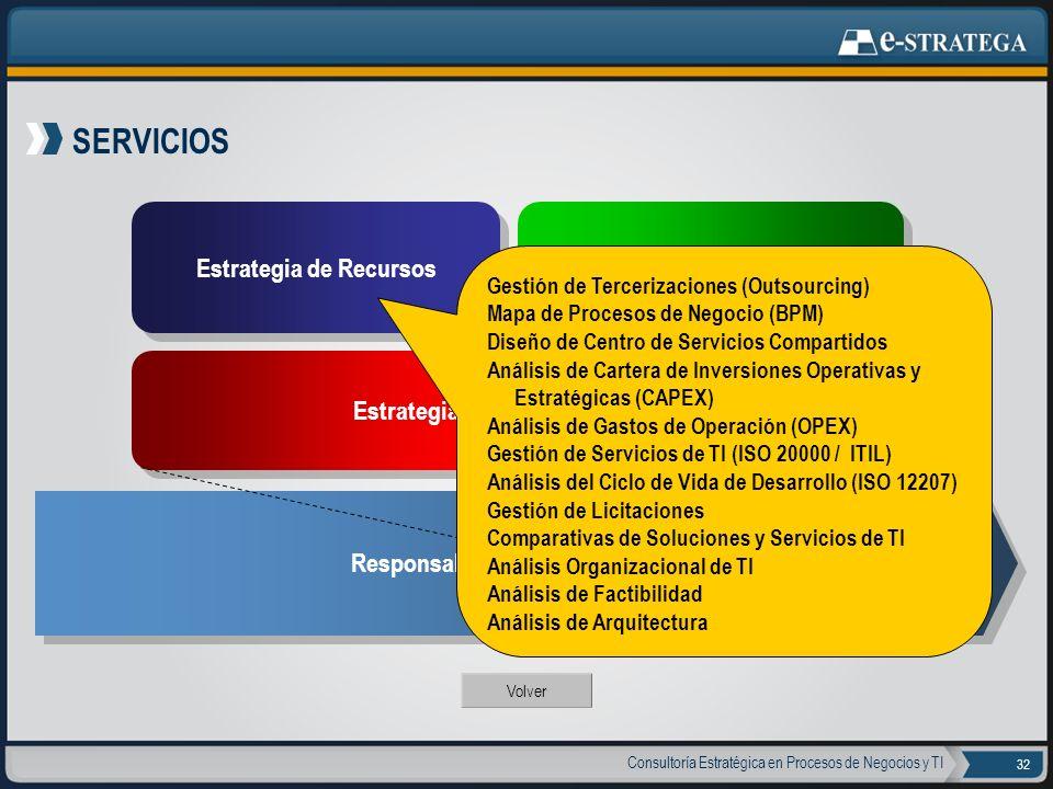 Consultoría Estratégica en Procesos de Negocios y TI 32 SERVICIOS Volver Estrategia de Recursos Estrategia de Operación Estrategia de Gobierno del Áre
