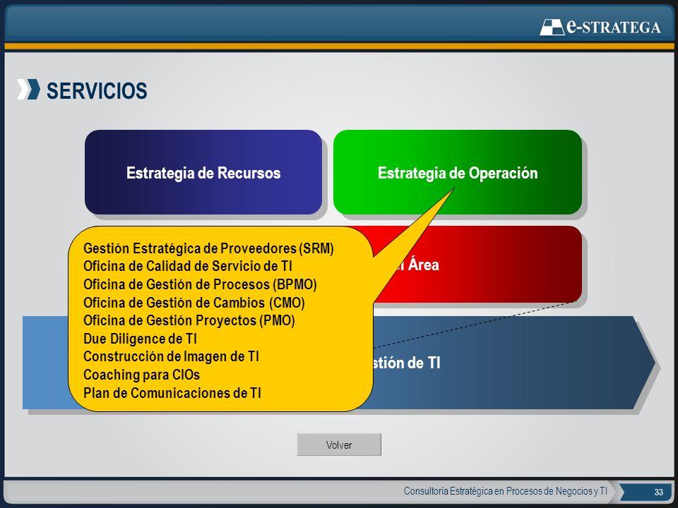 Consultoría Estratégica en Procesos de Negocios y TI 33 SERVICIOS Volver Estrategia de Recursos Estrategia de Operación Estrategia de Gobierno del Áre