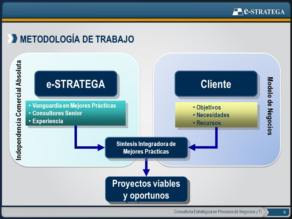 Consultoría Estratégica en Procesos de Negocios y TI 6 METODOLOGÍA DE TRABAJO Proyectos viables y oportunos e-STRATEGA Independencia Comercial Absolut